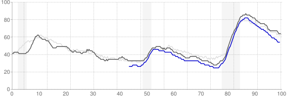 Unemployment Rate Trends - Phoenix, Arizona